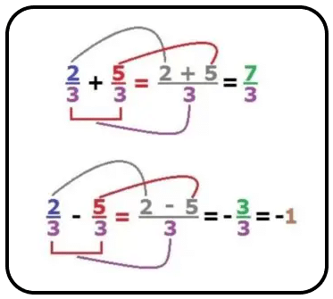 Adição e subtração de frações com denominadores iguais